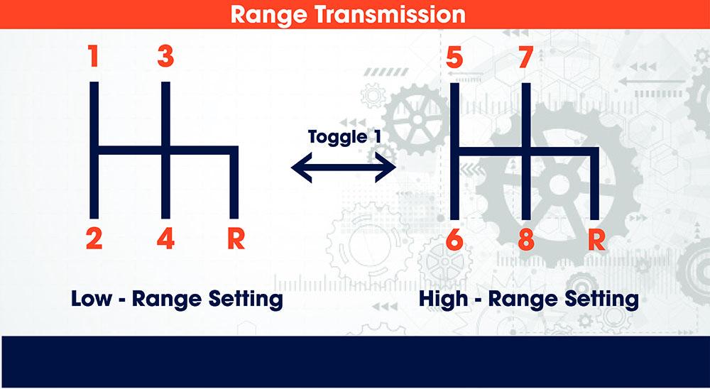 Eaton Fuller Range Transmission