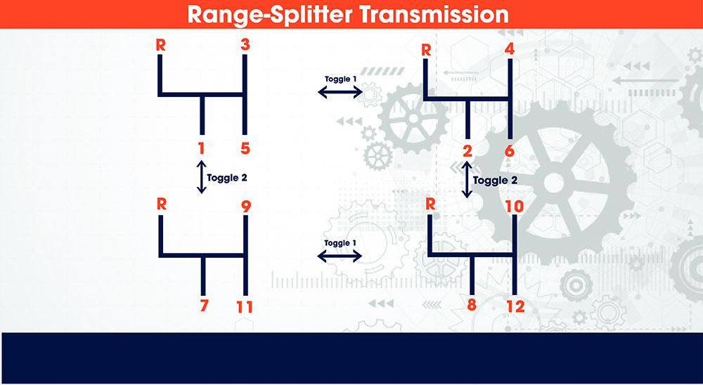 Range-Splitter Diagram Pattern