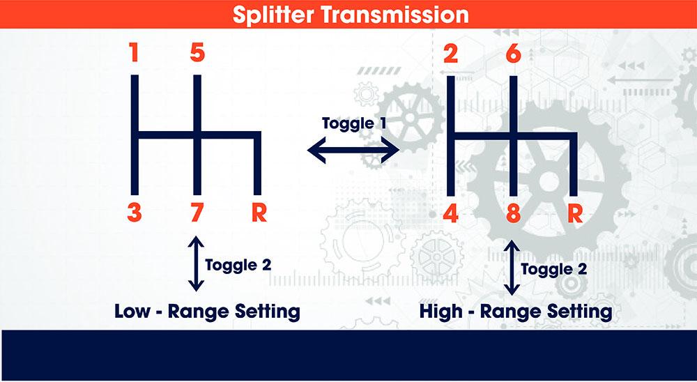 Splitter Transmission Diagram Pattern
