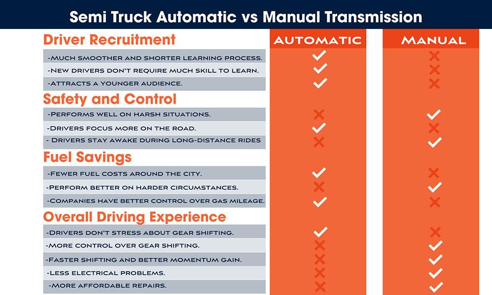 Semi Truck Automatic vs Manual Gearbox